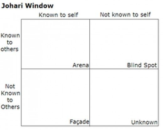 The concept of Johari window made into practice by Joseph Luft and Harry Ingham in 1955 in the USA. (Shared by Travel Man)