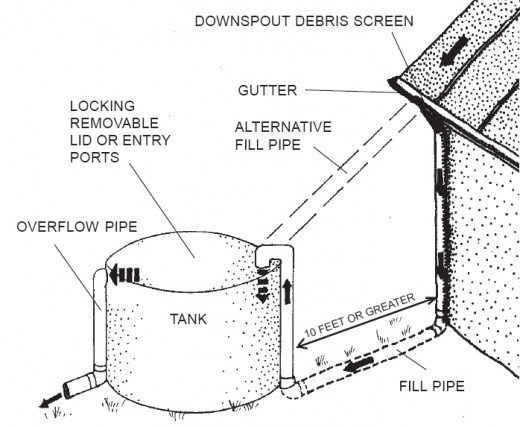 An example rain barrel built to capture roof runoff.