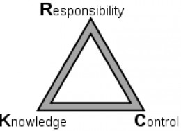Diagram Illustrating the KRC Triangle (An idea incorporated into the Philosophy of Scientology)