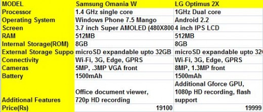 Smartphones below 20k