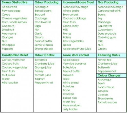Nutrition Guide for Colostomy Patients