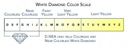 Differences in color cannot be detected with the naked eye for diamonds rated D through I.