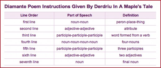 Click to view full size example of poem structure