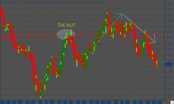 EURUSD (Weekly chart)