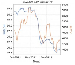Suzlon - share price movement