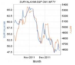 Suryalakshmi Spinning Mills - share price movement