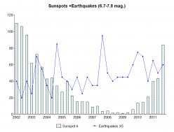 Earthquakes-Sunspots In Review