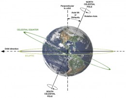 The earth is inclined by 23.5 degrees to the sun - earth plane which is why we have the seasons. Currently, the rotational axis points toward Polaris.