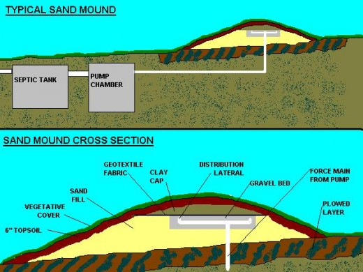 Water the most precious natural resource for Typical septic system