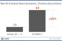 iOS-Android Smartphones and Application Downloads a Huge Hit for Christmas