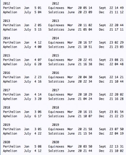Earth's Seasons dates 2012 to 2020. Click to enlarge.