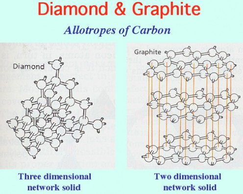 Diamond vs. Graphite atomic structures