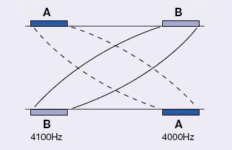 A representation of the IFC mechanism