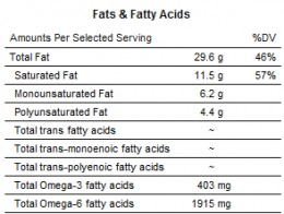 Too much saturated fat.