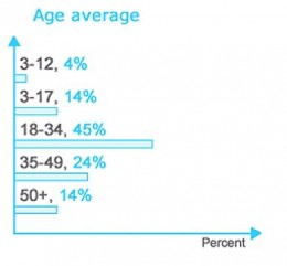 Tweeter in not for the kids. Chart shows Age average