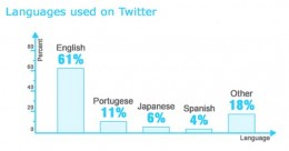 39% of Twitter int in English. The chart shows languages used on the Twitter