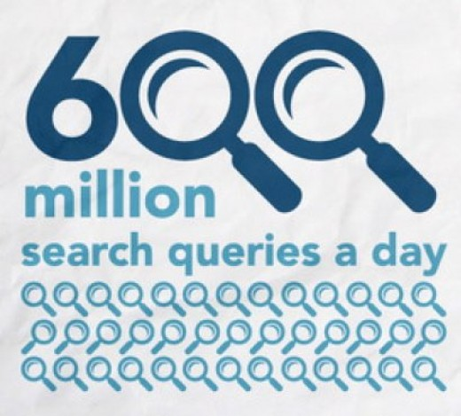 Twitter handles 600 million search queries per day, though lots are automated