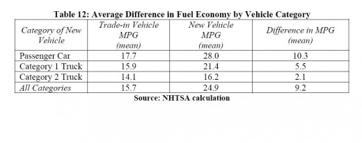 Net gains in mpg for the 677,842 vehicles traded in during the CARS program.
