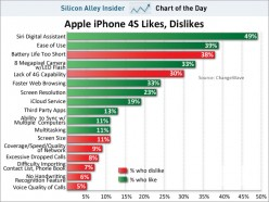 What People Like and DisLike about their iPhone 4S