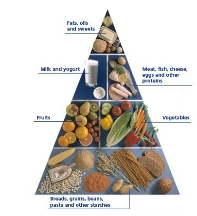 Following the diabetes food pyramid can help a diabetic avoid complications.