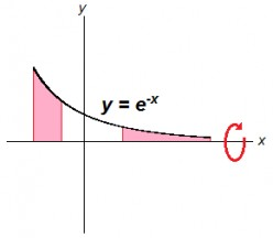 Solid of Revolution: Exponential Function Around the Horizontal Axis (X-Axis)