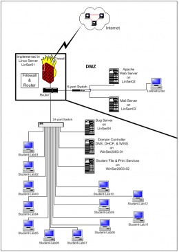 Figure 2: Virtual IT Lab Proposed Network Diagram