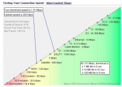 What affects internet and download speed