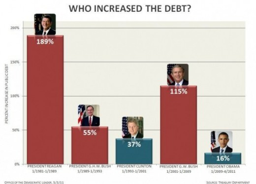 Who Increased the Debt?