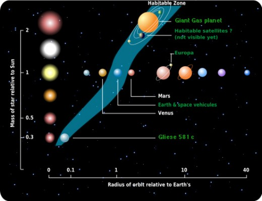 Currently we are discovering all kinds of exosolar planets. Some of them are near the size of the earth and a few are in the habital zone of their star.