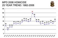 FYI:  Minneapolis Homicide Rates,1982 - 2006.