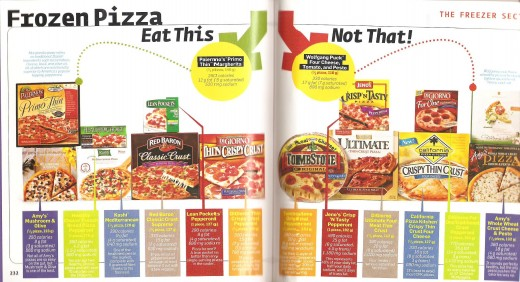 Did you know that some pizzas contain double the fat, calories or sodium compared to other brands?