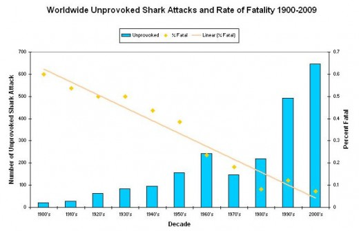 graph showing the numbers of shark attacks over the past 100 years