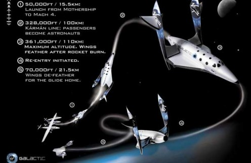 The Vigin Galactic Space Shuttle: White Knight 2