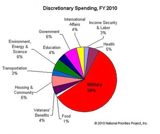 Wasn't Obama supposed to cut military spending?