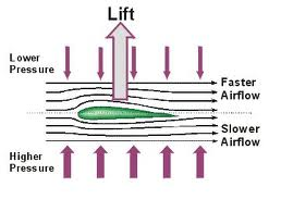 Laminar air flow over airfoil and how lift is generated