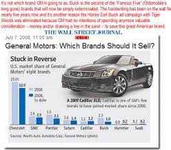 general motors case study solution
