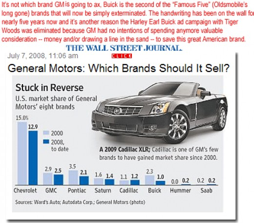 The Brands of General Motors