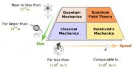 A good diagram depicting the relationship of branches of physics with relation to speed and  size.