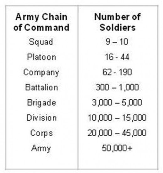 Army Chain of Command - US Military today