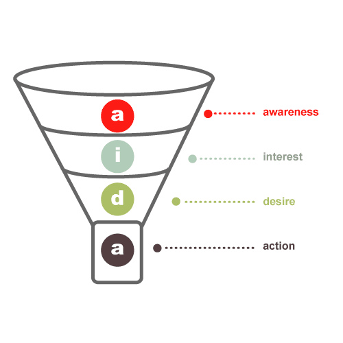 The basic premise of the sales funnel.