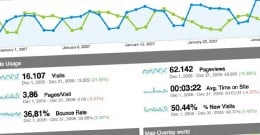 Google Analytics allows advertisers a method for measuring PPC ad success.