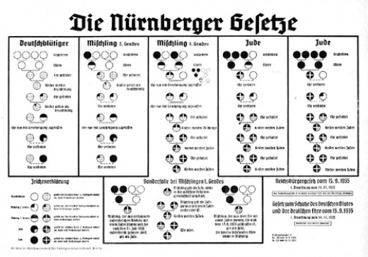 This race chart concerning racial mixing became one of the targets for eugenics inspired programs and later pogroms that escalated to murder some 12 million people in death factories located in concentration camps.