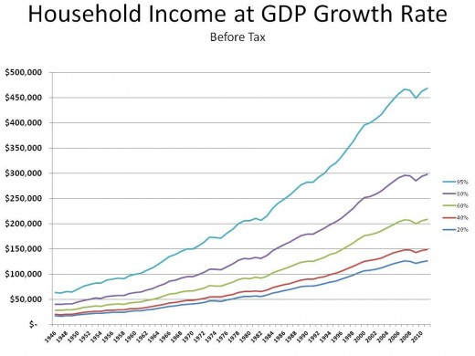 INCOME DISTRIBUTION IF IT GREW AT THE GDP RATE - CHART 2