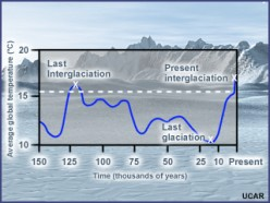 A Hypothesis Concerning Contradictions of Warming Vs Freezing