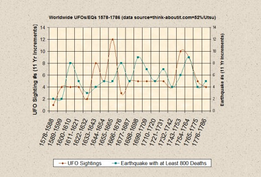 Progression of High Strangeness and Destructive Earthquake Activity during the Maunder Minimum (1645-1715) and for 66 years before and 70 years after.