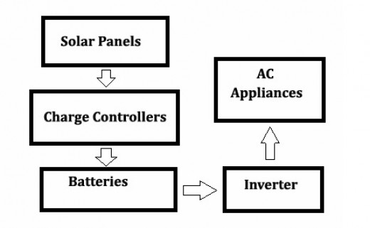 Photovoltaic Cell System