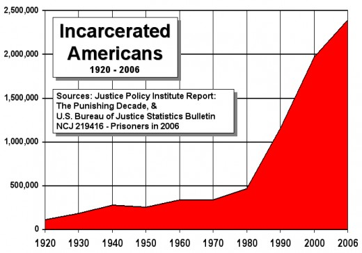 A graph showing American prison population growth to 2006.  African Americans are incarcerated at a ratio far exceeding their presence in the population, and have a long history as favored research subjects in the United States.