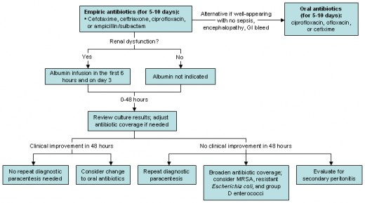 treatment guideline for spontaneous bacterial peritonitis