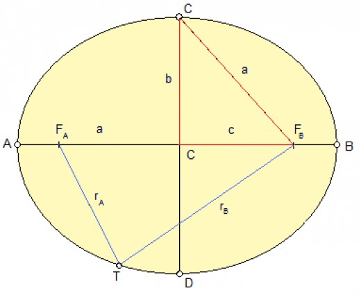 Figure 1. Linear eccentricity (c), major (a) and minor (b) semi-axes as basic parameters of the ellipse. Source. flysky