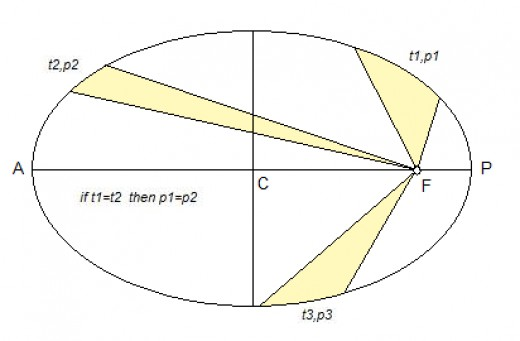 Figure 6. The second Kepler's law says that  a line connecting the Sun and a planet 'sweeps out' equal areas during equal intervals of time. Source: flysky